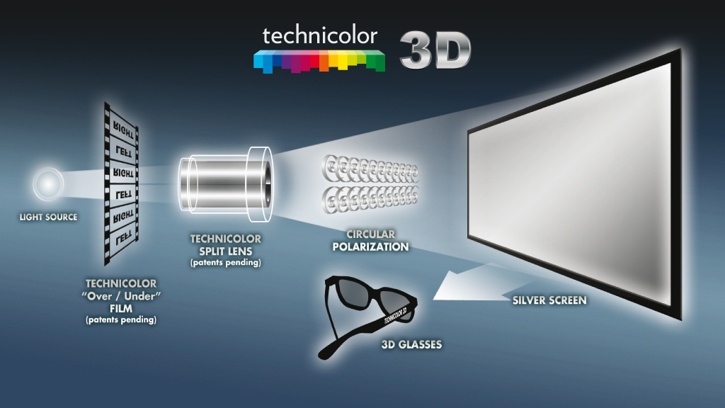 Technicolor_3D_System_Diagram